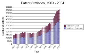patentStats1963-2004