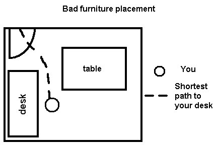 Chapter 4 Defensive Office Furniture Placement Theory