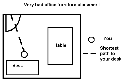 theory of office layout Wolfeld, leah r (2010) effects of office layout on job satisfaction, productivity and organizational commitment as transmitted through face-to-face study examines the effect that office layout has on outcomes such as productivity social presence theory (short, williams, & christie, 1976 as cited in ramirez & zhang.